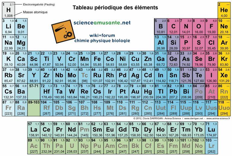 Tableau periodique, scienceamusante.net